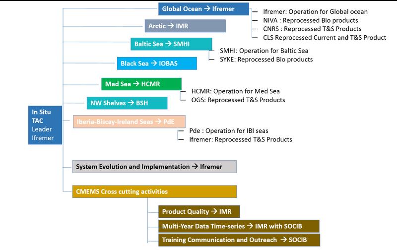 INSTAC-Schema1 // schema.png (122 K)
