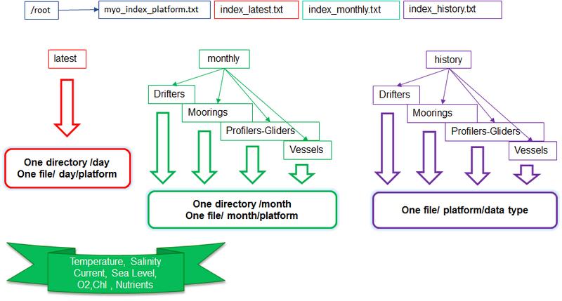 INSTAC-Schema2 // schema2.png (114 K)